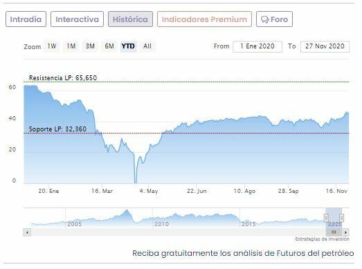 Precios del petróleo se encaminan a su cuarta semana de ganancias