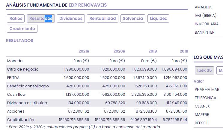 EDP Renovaveis, con más energía que nunca