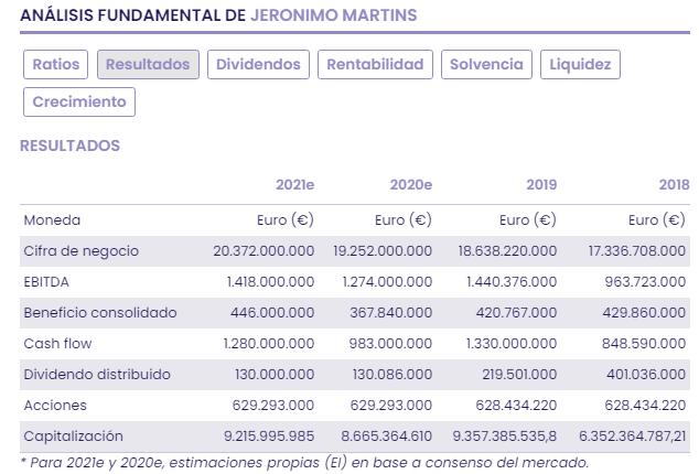 Jerónimo Martins: negocio en Portugal, Polonia y Colombia