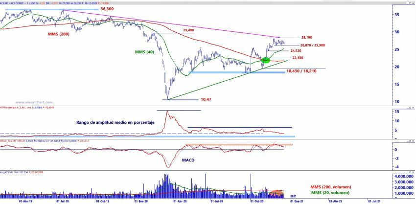 ACS technical analysis