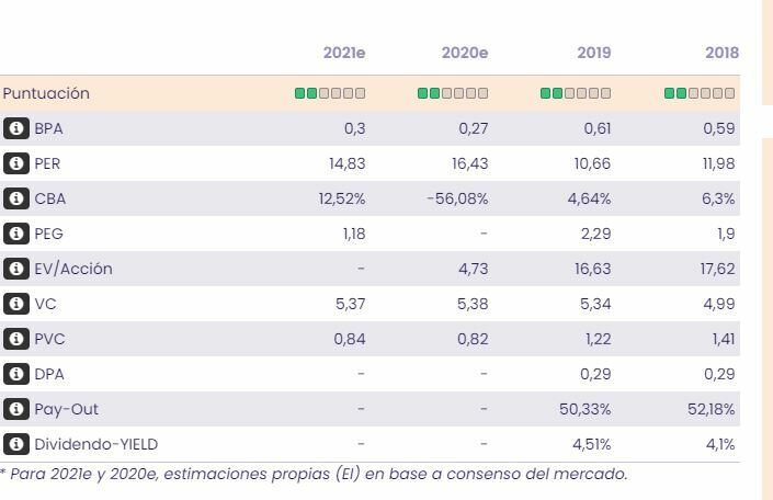 Bankinter. Datos fundamentales de Bankinter en bolsa