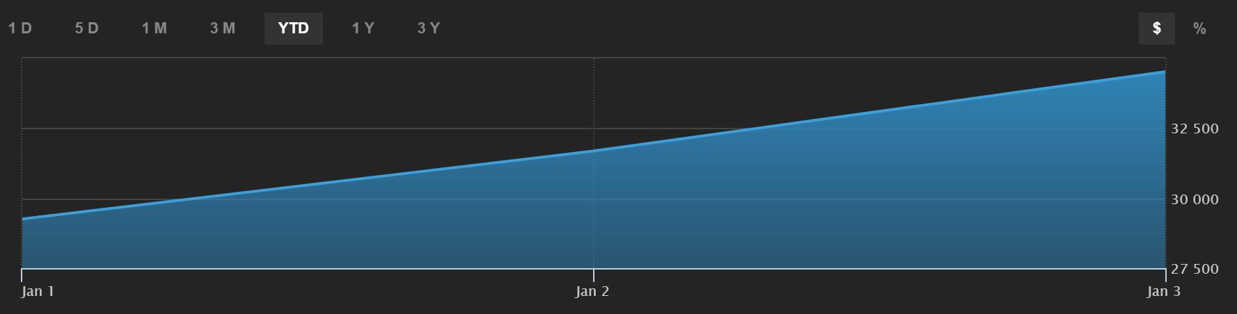 Bitcoin. Gráfico de cotización. Bitcoin...hacia el infinito y más allá