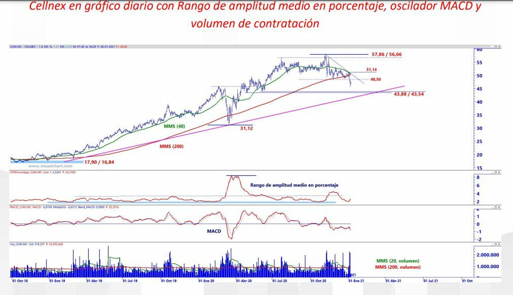 Cellnex grafico diario