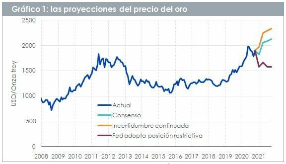 Proyecciones del precio del oro