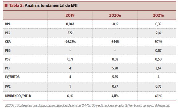ENI: una buena opción de inversión para el largo plazo