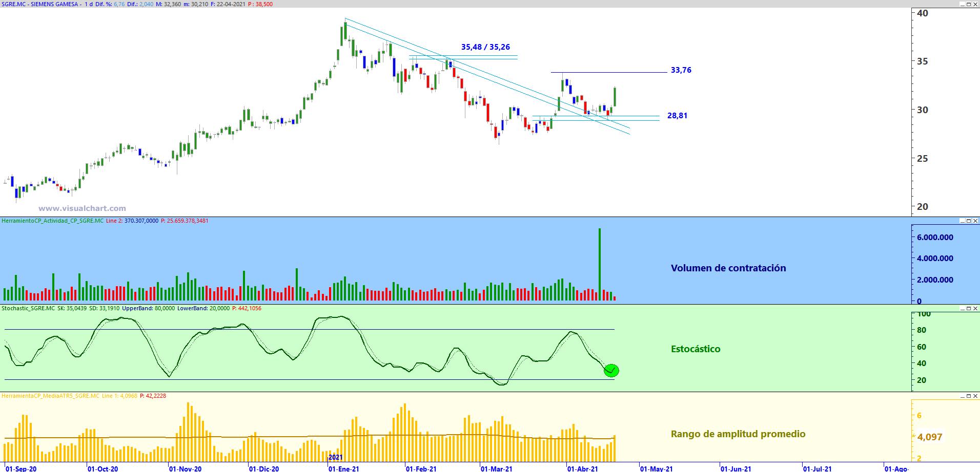 Gráfico diario de Siemens Gamesa con plantilla de análisis de Zona de Trading