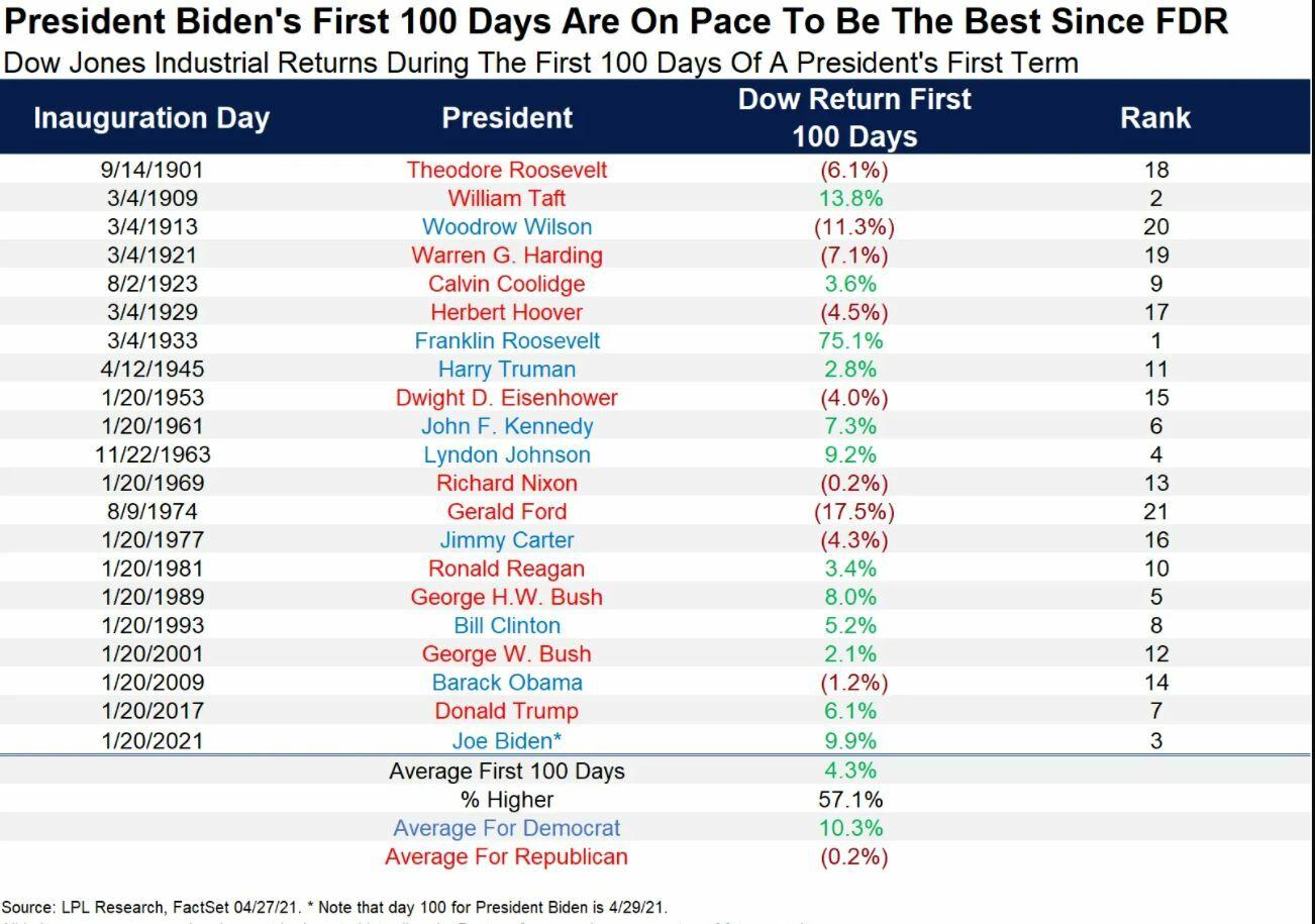 Dow Jones 100 días
