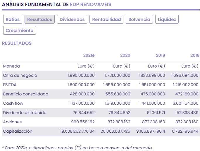 EDP Renováveis: objetivos ambiciosos 2021/25
