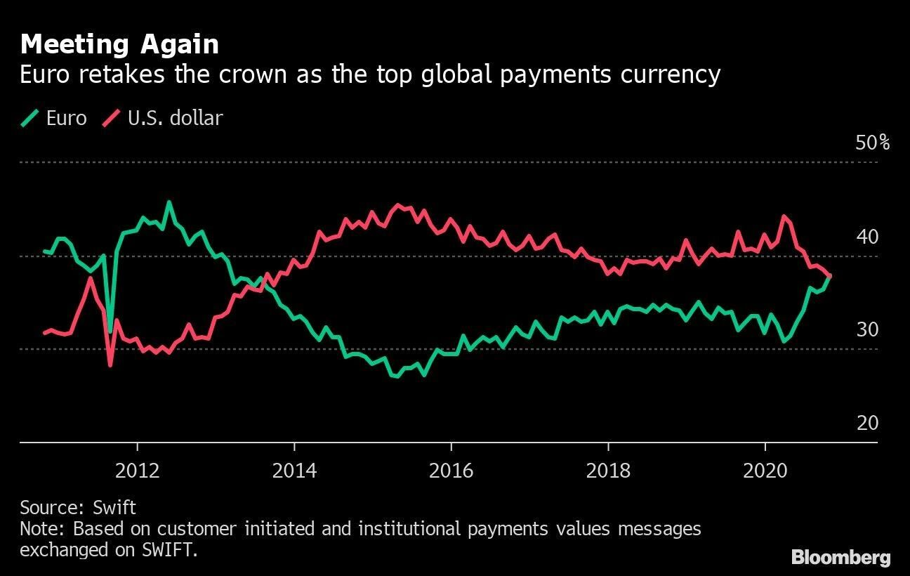 Cotización Euro/USD