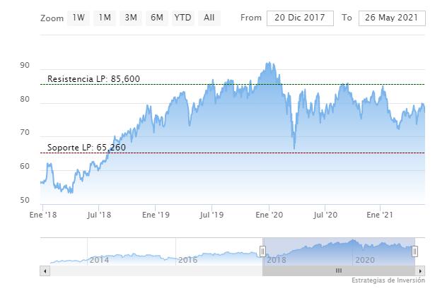 Gráfico de cotización de Merck