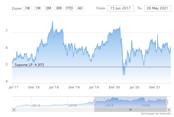 Gráfico de cotización de Sirius XM