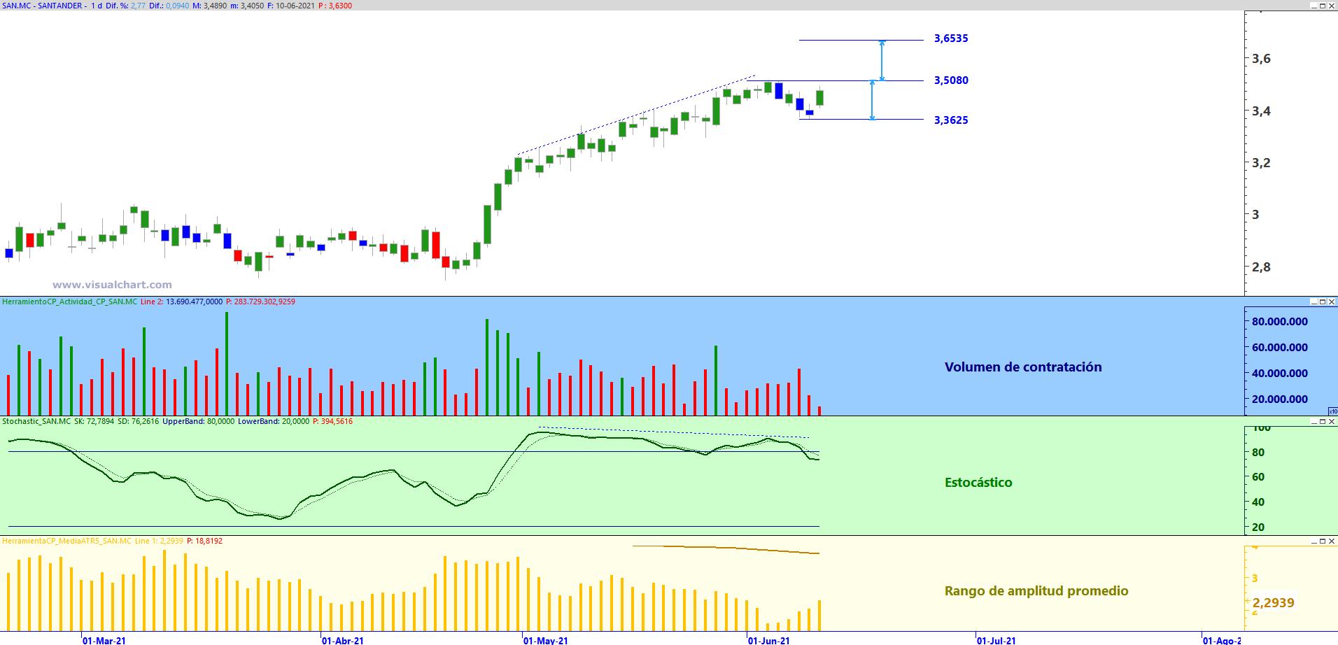 Banco Santander en gráfico diario con plantilla de análisis de Zona de Trading
