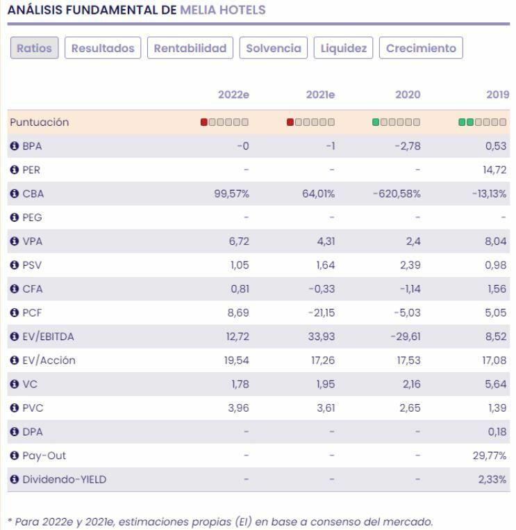Meliá Hotels ratios fundamentales
