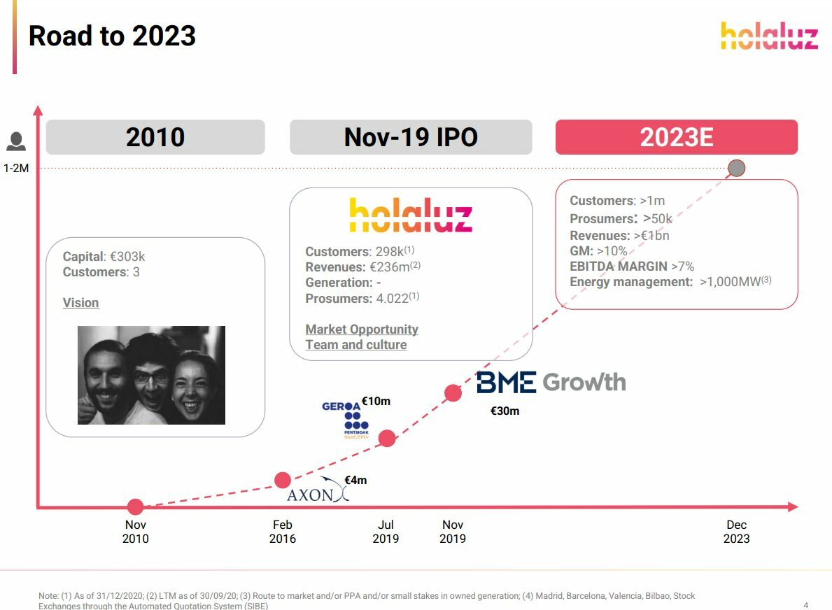 Holaluz presentación a los inversores 2021-2023