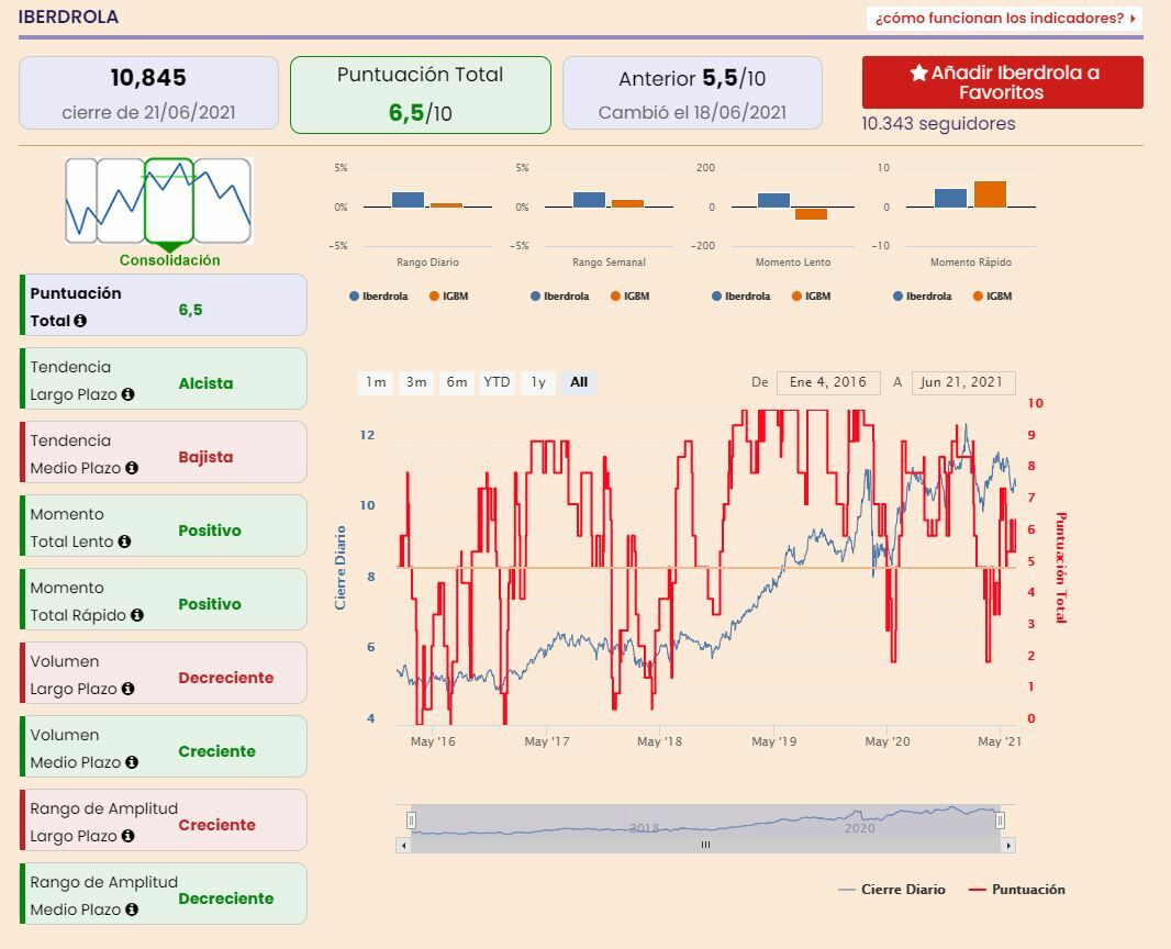 Iberdrola indicadores premium Estrategias de Inversión