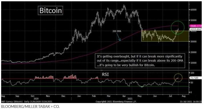 """Bitcoin se prepara para una """"gran semana"""". Sepa aquí a dónde llegará su precio 1"""