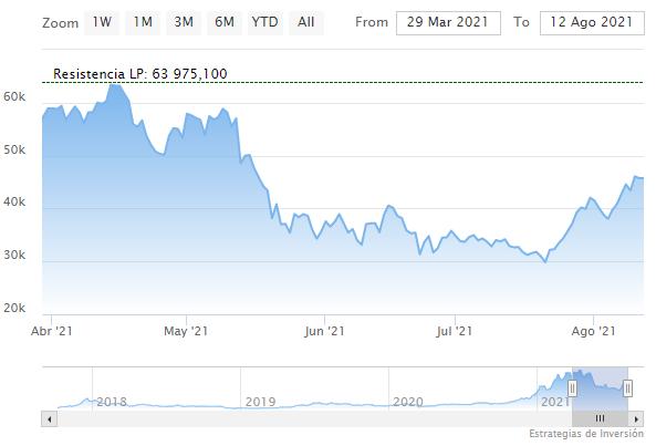 Bitcoin en perspectiva: ¿Cuánto valdrá en una década de seguir creciendo? 1
