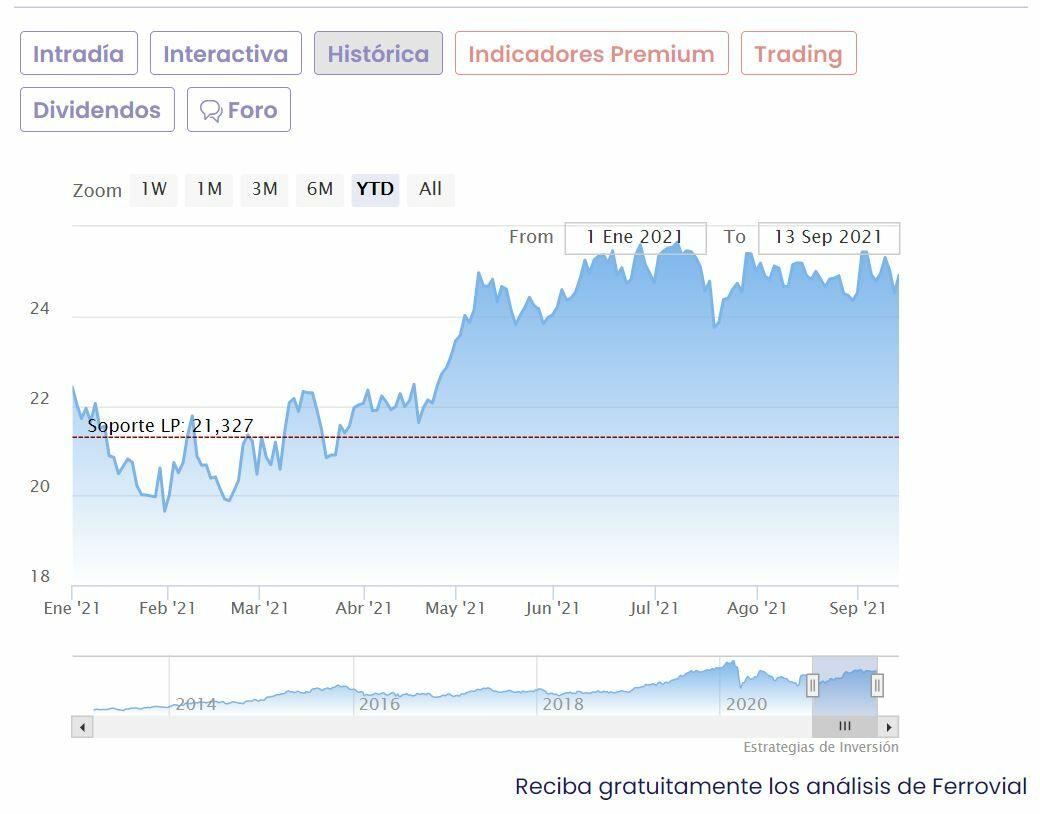 Ferrovial cotización anual del valor