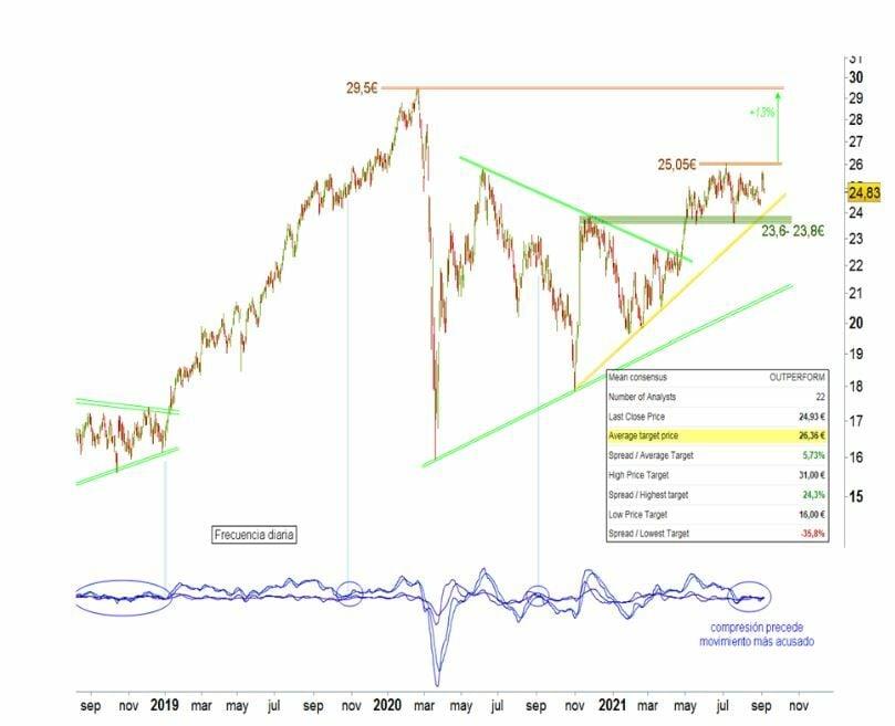 Ferrovial análisis técnico del valor