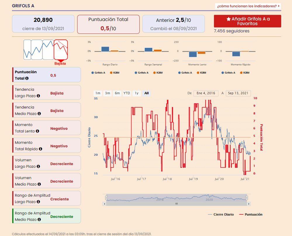 Grifols indicadores premium de Estrategias de Inversión