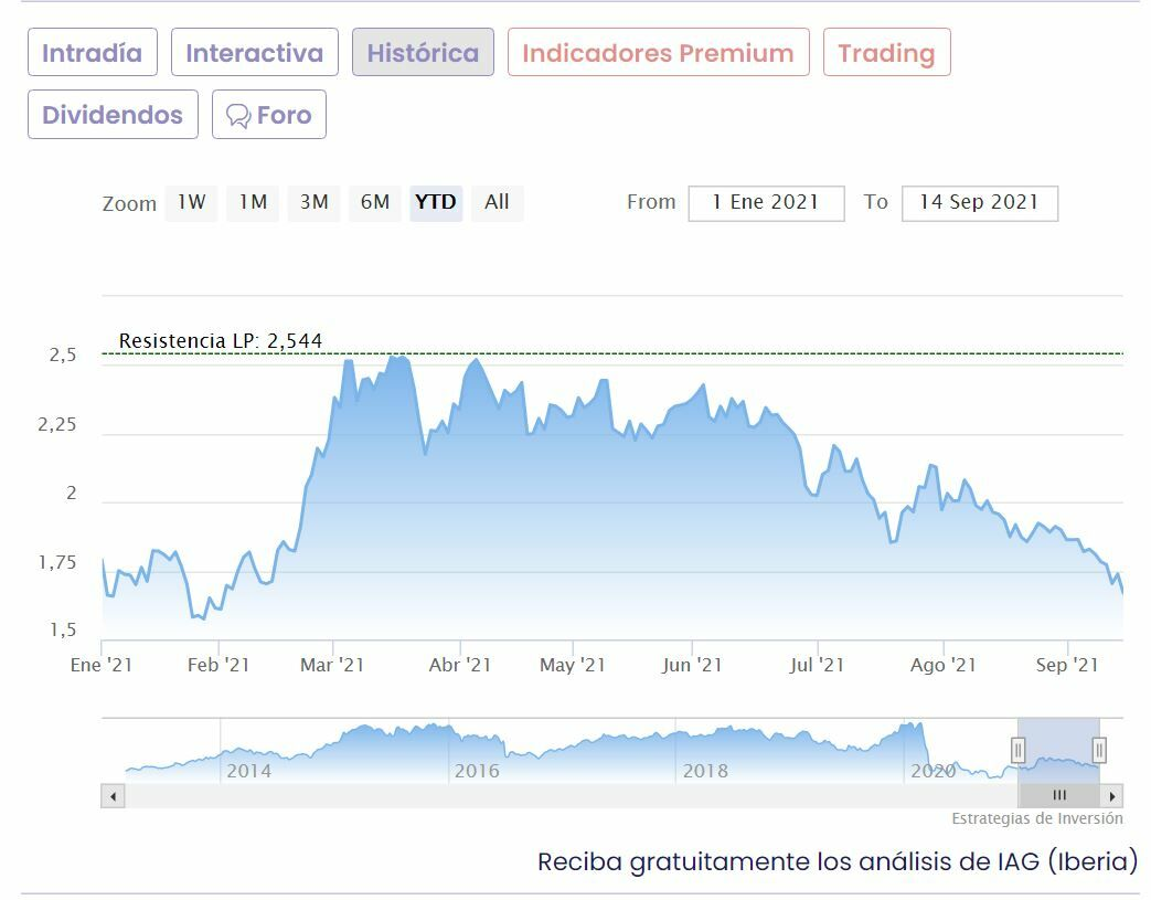 IAG annual share price