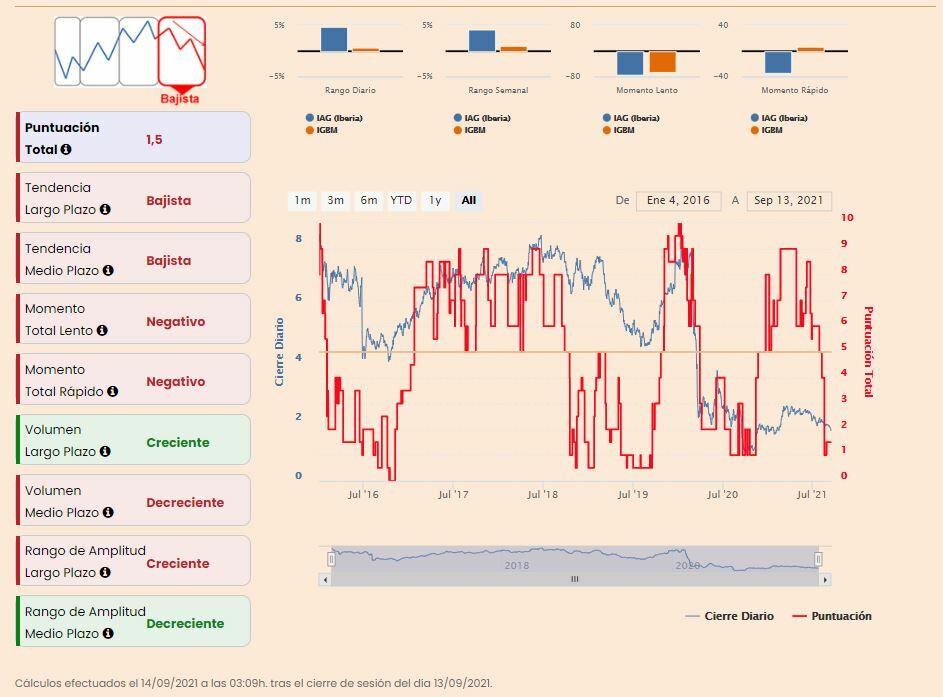IAG indicadores premium de Estrategias de Inversión