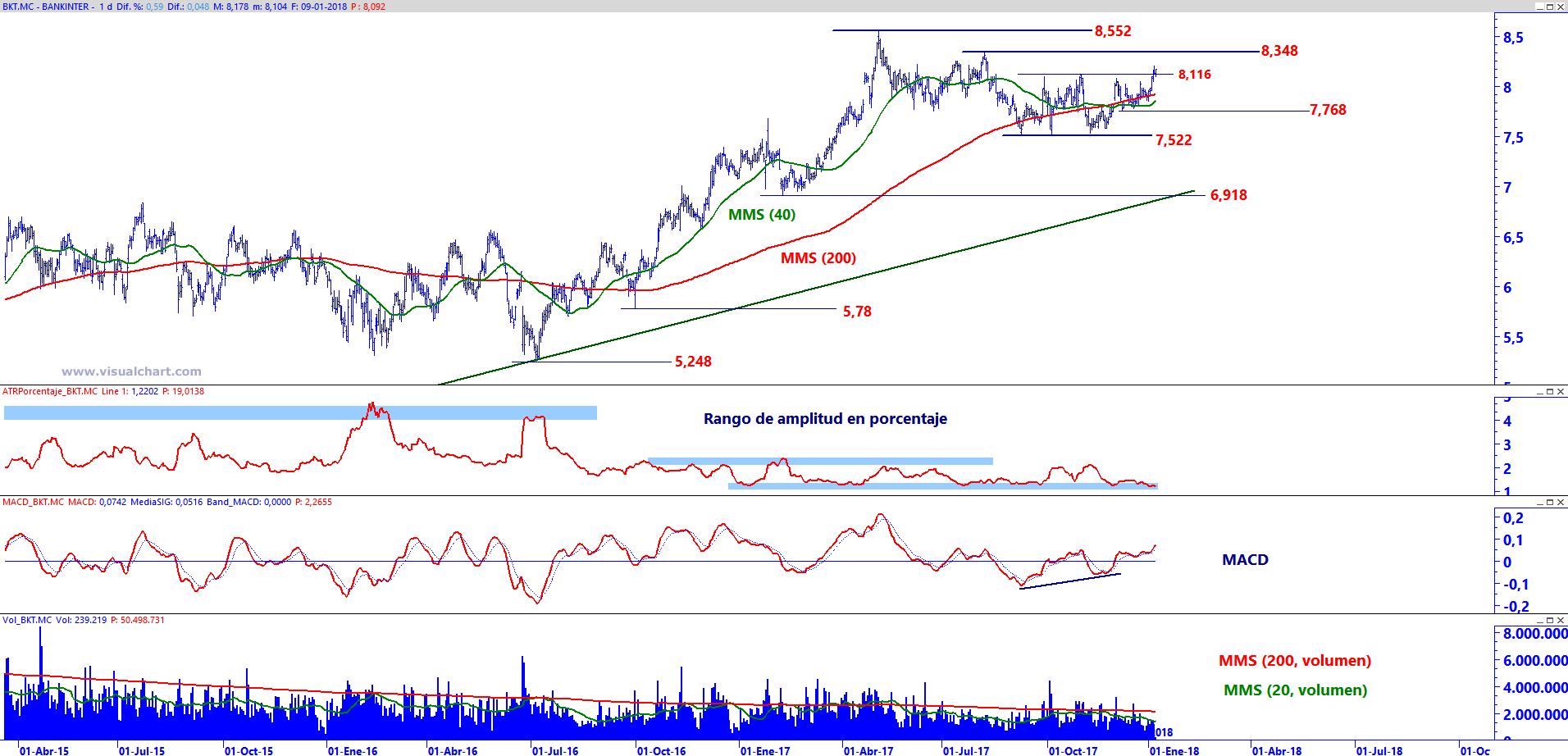 Análisis técnico de los bancos del Ibex   Estrategias de Inversión