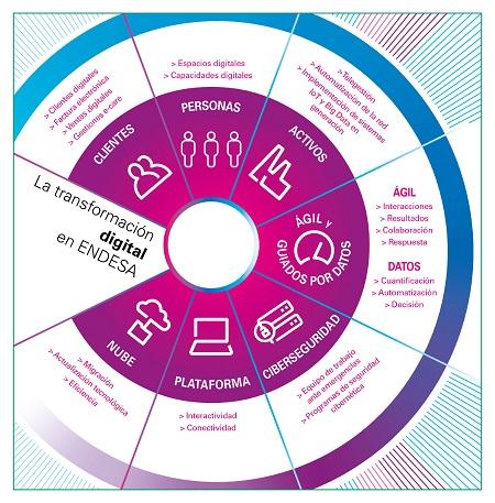 De la digitalización, a la transformación digital