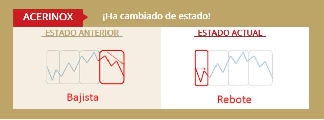 Banco Santander y ArcelorMittal ganan atractivo técnico en el Ibex35
