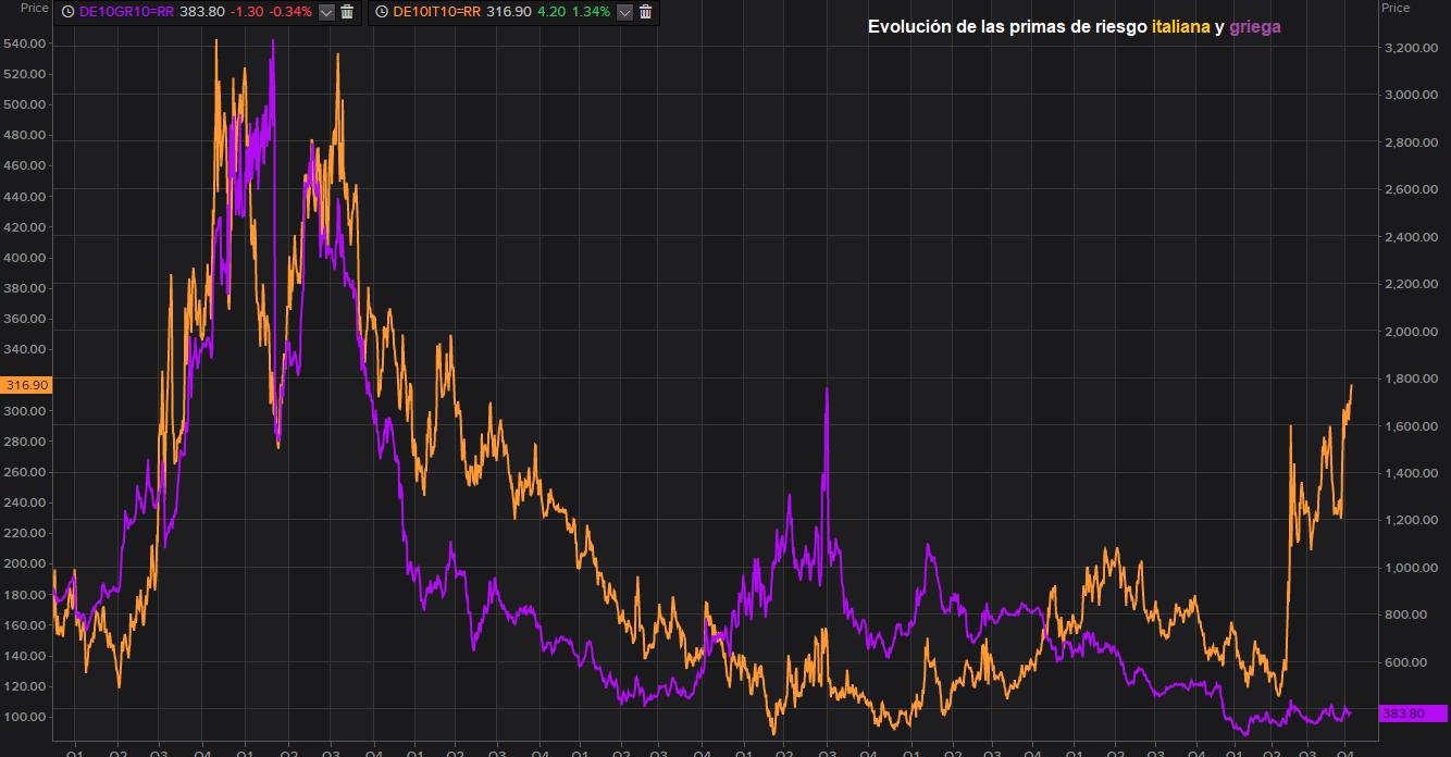 ¿Cuánto pesa la prima de riesgo de Italia al BCE?