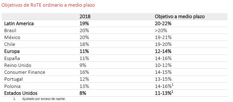 Plan Estratégico de Banco Santander para 2021. Las acciones de Banco Santander en el Ibex 35 suben en la bolsa hoy.
