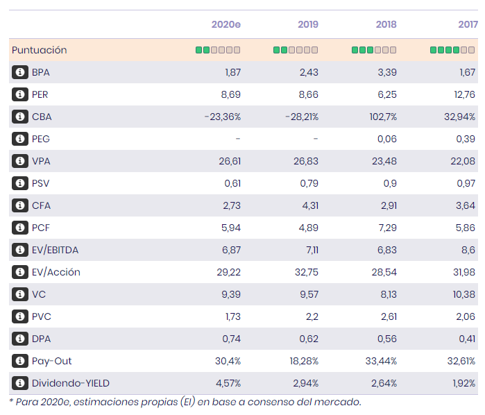 Indicadores fundamentales CIE Automotive