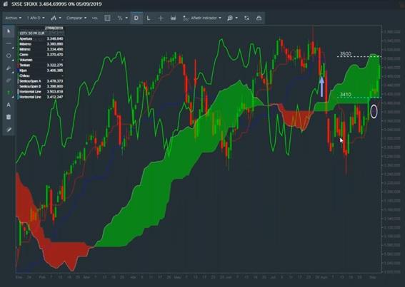Análisis técnico del Euro Stoxx 50: sin tendencia alcista, rebote a la vista