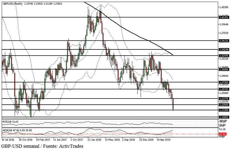 El colapso de la libra esterlina sitúa a la moneda británica en niveles históricos de soporte