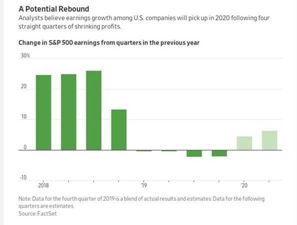 Pespectivas de ganancias de la compañías cotizadas en el S&P 500.