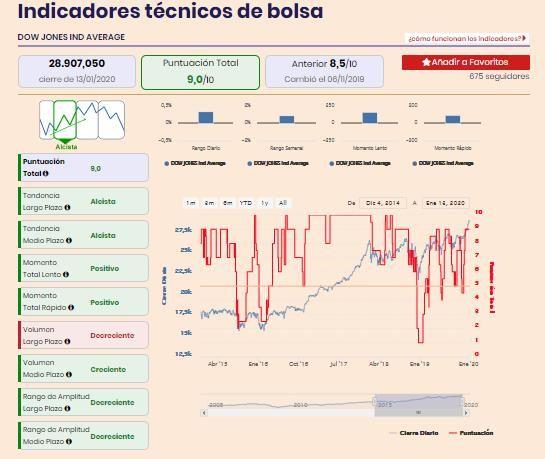 Dow Jones y Nasdaq alcistas en bolsa y con un buen año por delante