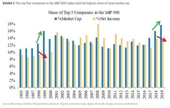 Capitalización e ingresos netos de las compañías más grandes.