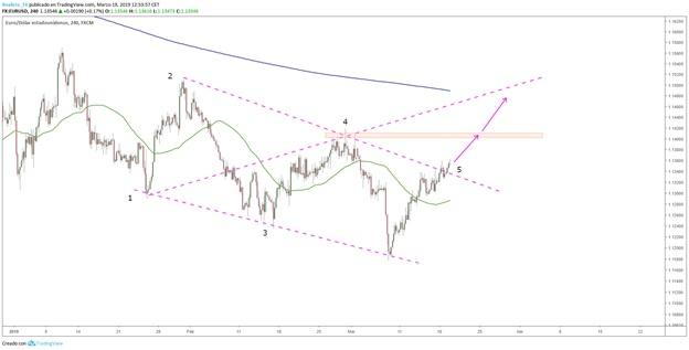 Análisis técnico del euro/dólar: largos en el euro