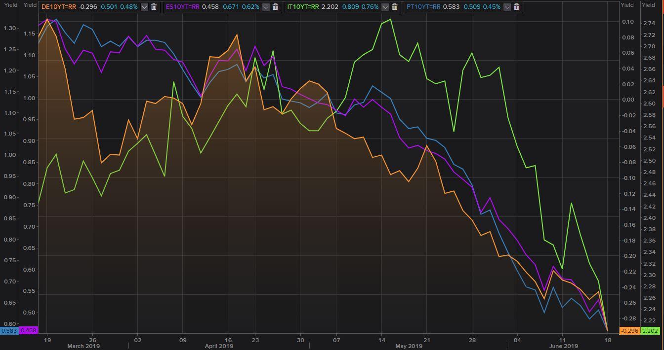 Draghi y los Inversores en renta fija: El bund y el euro se desploman
