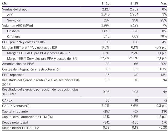 Gamesa gana 18 millones en su primer trimestre fiscal