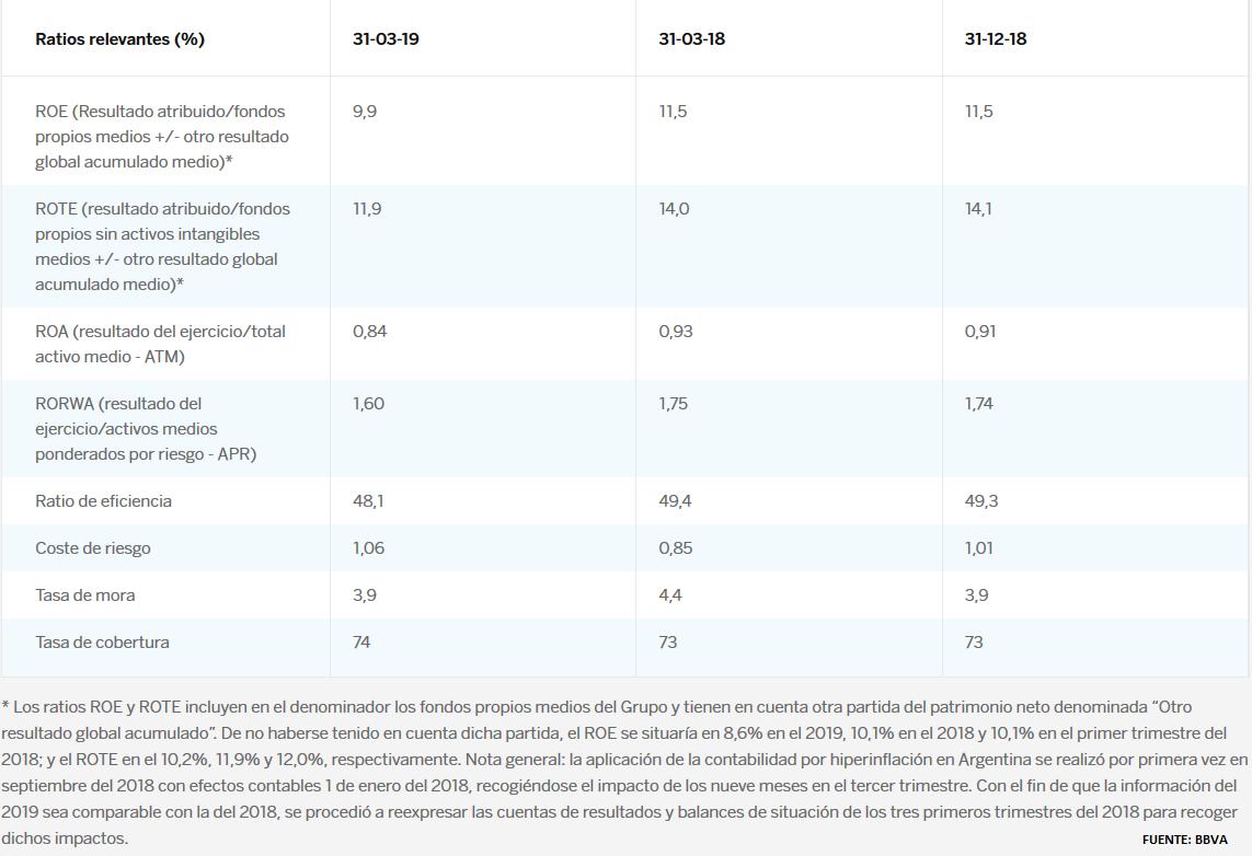 BBVA gana 2.442 millones hasta junio