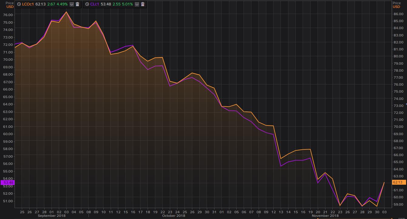 El precio del petróleo sube tras acuerdo cormercial entre China y EEUU