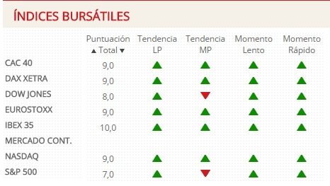 Indicadores Indices Bursatil.