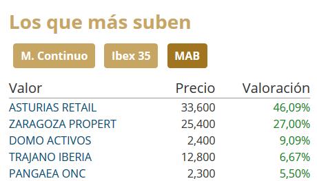 Socimis Asturias Retail, Zaragazo Propert, Domo Activos y Trajano Iberia en el MAB