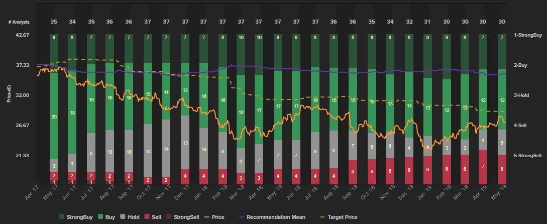 Recomendaciones y precio objetivo de Inditex